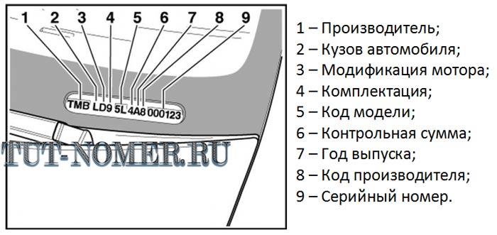 Структура VIN кода Skoda