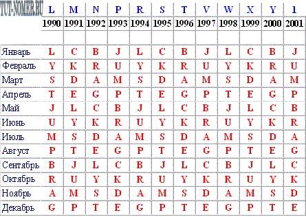 расшифровка VIN Форд Фокус таблица